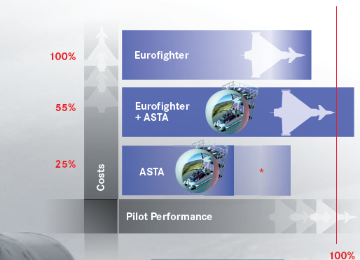 ASTA Training Costs Reduction