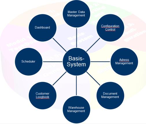 Advanced Training Resource Information Application (ATRIA